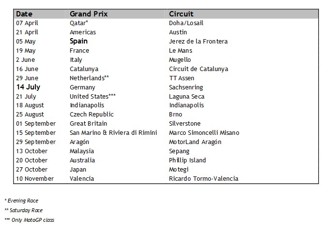 lista circuite motogp