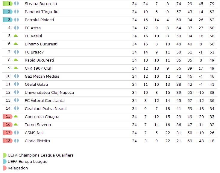 Liga 1 final