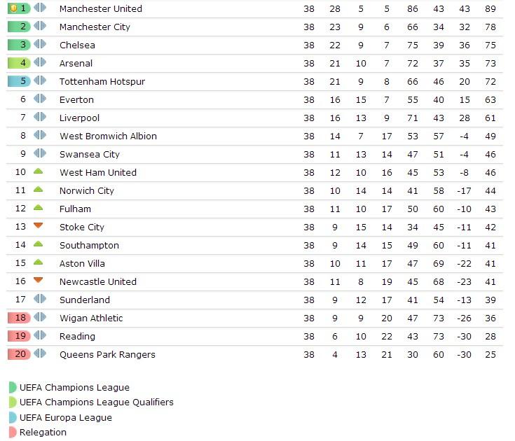 Premier League table 2013