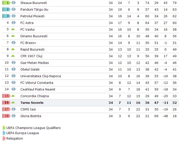 Liga 1 CS Severin