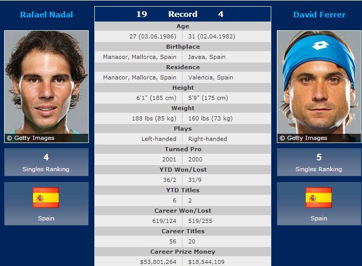 Nadal - Ferrer h2h