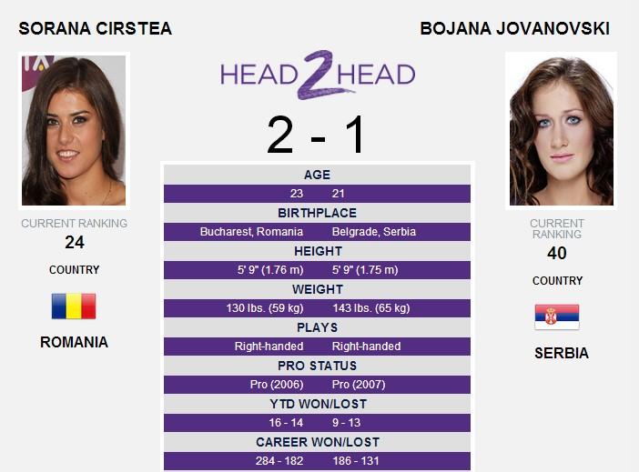 Sorana Cirstea - Bojana Jovanovski