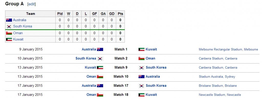 Group A 2015 AFC Asian Cup