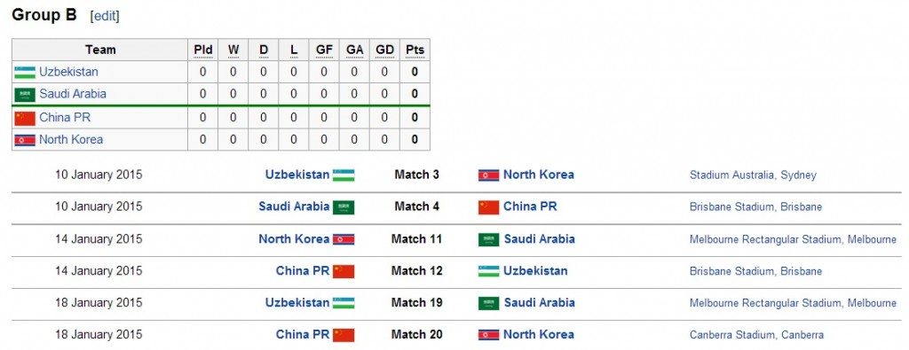 Group B 2015 AFC Asian Cup