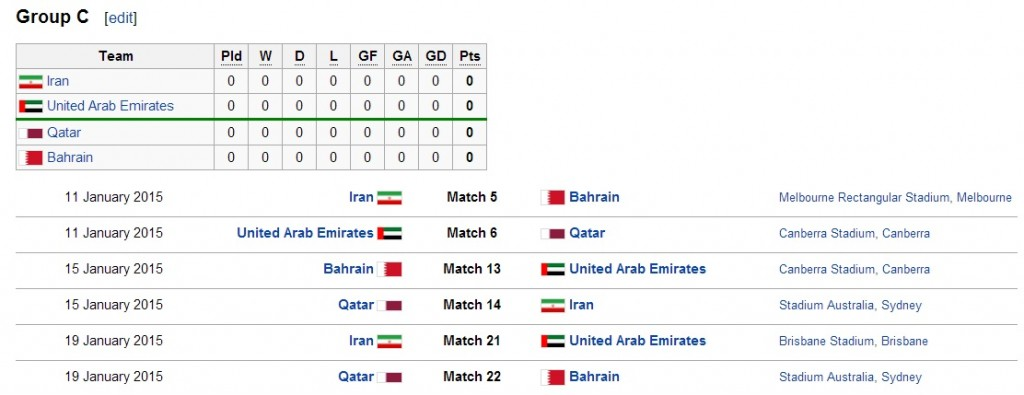Group C 2015 AFC Asian Cup