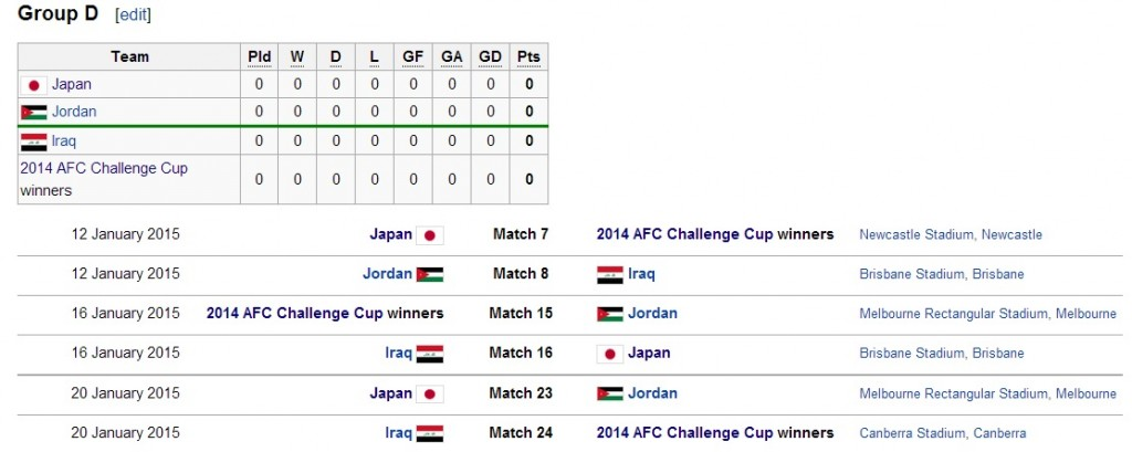 Group D 2015 AFC Asian Cup
