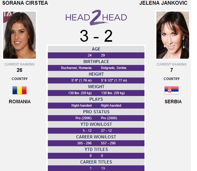 Sorana Cirstea Jelena Jankovic live