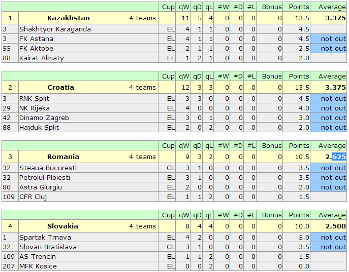 UEFA Country Coefficients 2014 2015-2