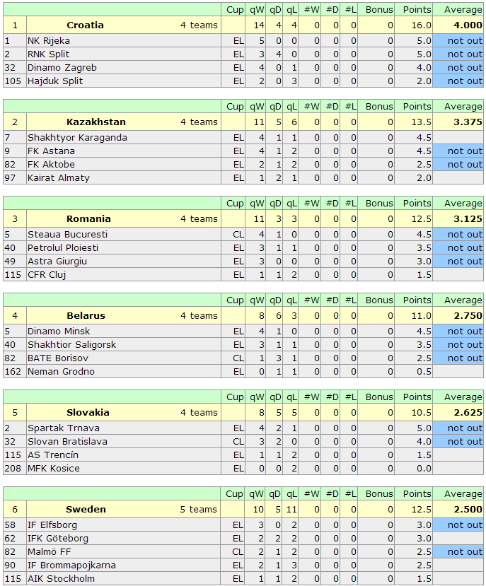 UEFA Country Coefficients 2014 2015- 22082014