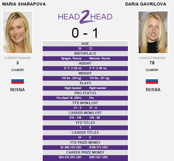 Sharapova - Gavrilov
