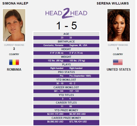 Simona Halep - Serena Williams Cincinnati