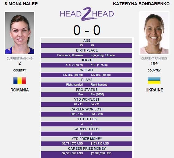 Halep - Bondarenko US Open