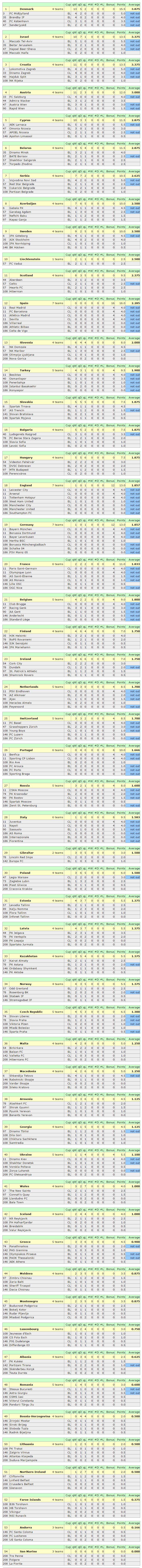 Clasament UEFA
