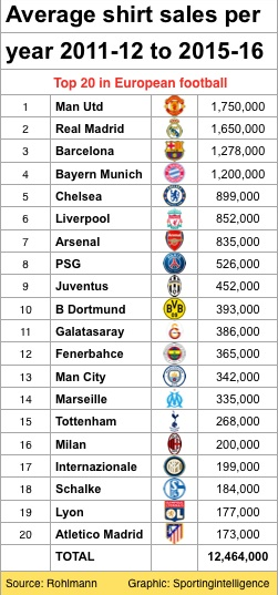 cluburi-cele-mai-multe-tricouri-vandute